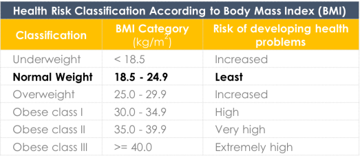 BMI Health Risks